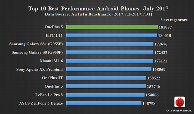 Top 10 Best Performance Smartphones, July 2017
