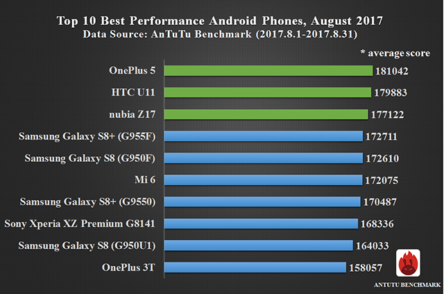 Global Top 10 Best Performance Smartphones, August 2017