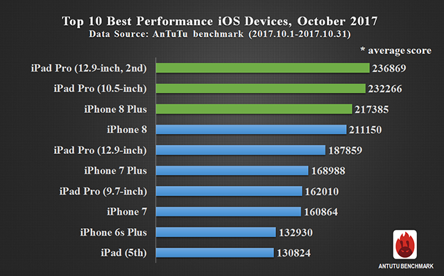 Global Top 10 Best Performance Smartphones, October 2017
