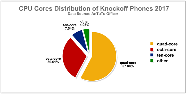 Antutu Labs: Knock-off Phones in the Global Market 2017