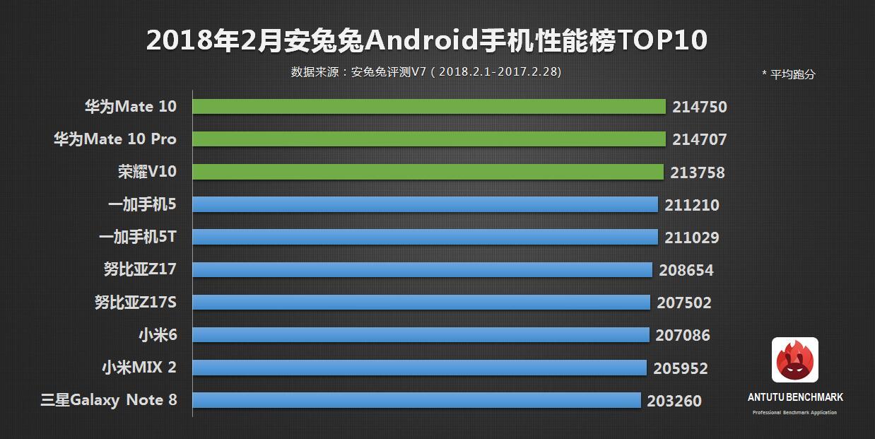 安兔兔:2月安卓手机性能榜单TOP10