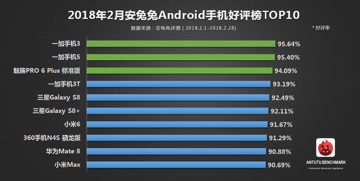 安兔兔发布:2月份手机好评率榜单TOP10