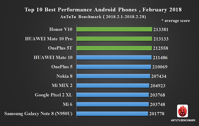 Global Top 10 Best Performance Android Phones, February 2018