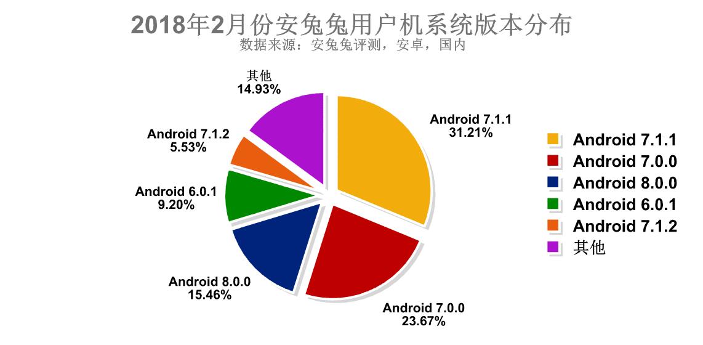 安兔兔发布:2018年2月份手机用户偏好报告