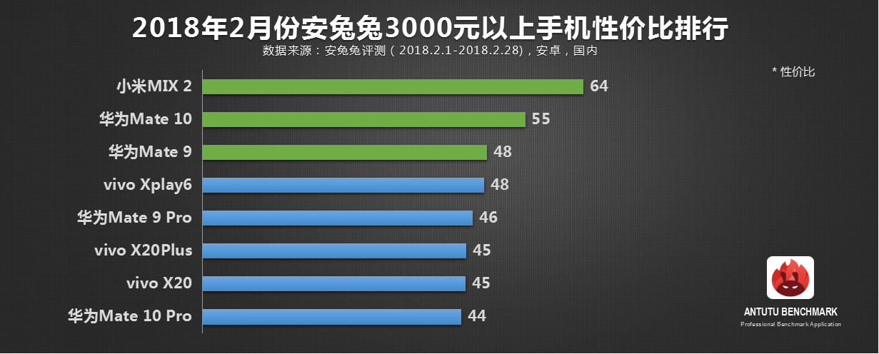 安兔兔发布:2月份Android手机性价比榜单TOP50