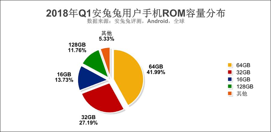 安兔兔发布:2018年Q1手机用户偏好