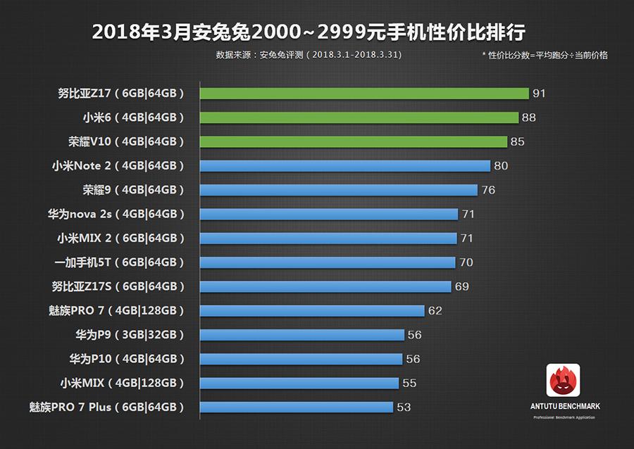 安兔兔发布:3月手机性价比排行