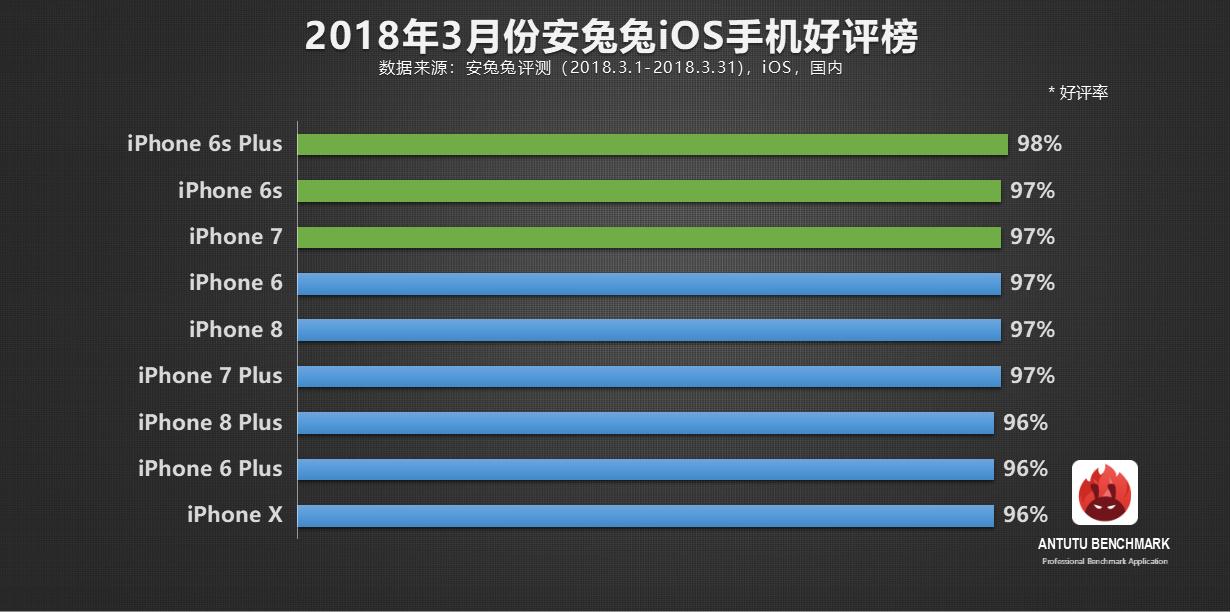 安兔兔发布:3月份手机好评率榜单TOP 10