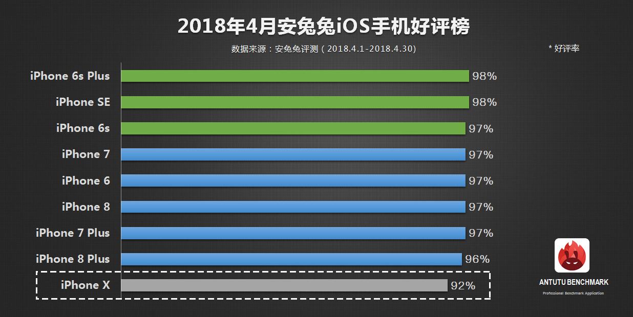 安兔兔:4月手机好评榜TOP10
