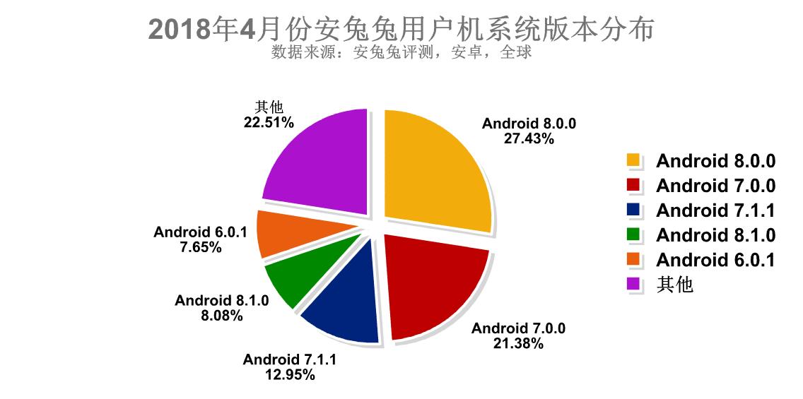 安兔兔发布:4月份全球手机用户偏好报告