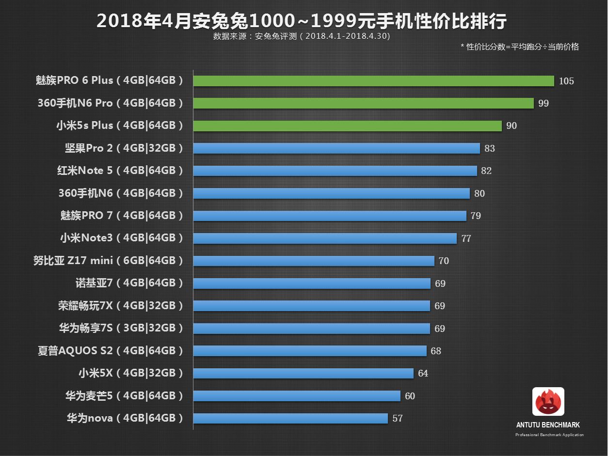 安兔兔发布:4月手机性价比排行榜