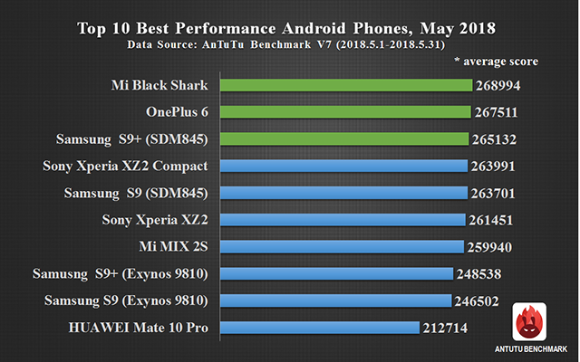 Global Top 10 Best Performance Android Phones, May 2018