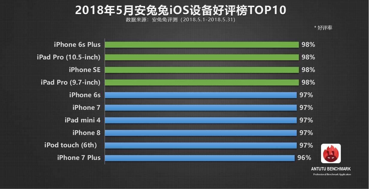 安兔兔发布:5月份iOS设备排行TOP 10