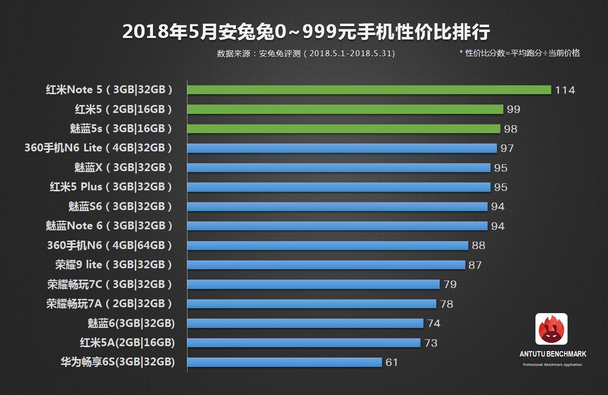 安兔兔发布:5月手机性价比榜单