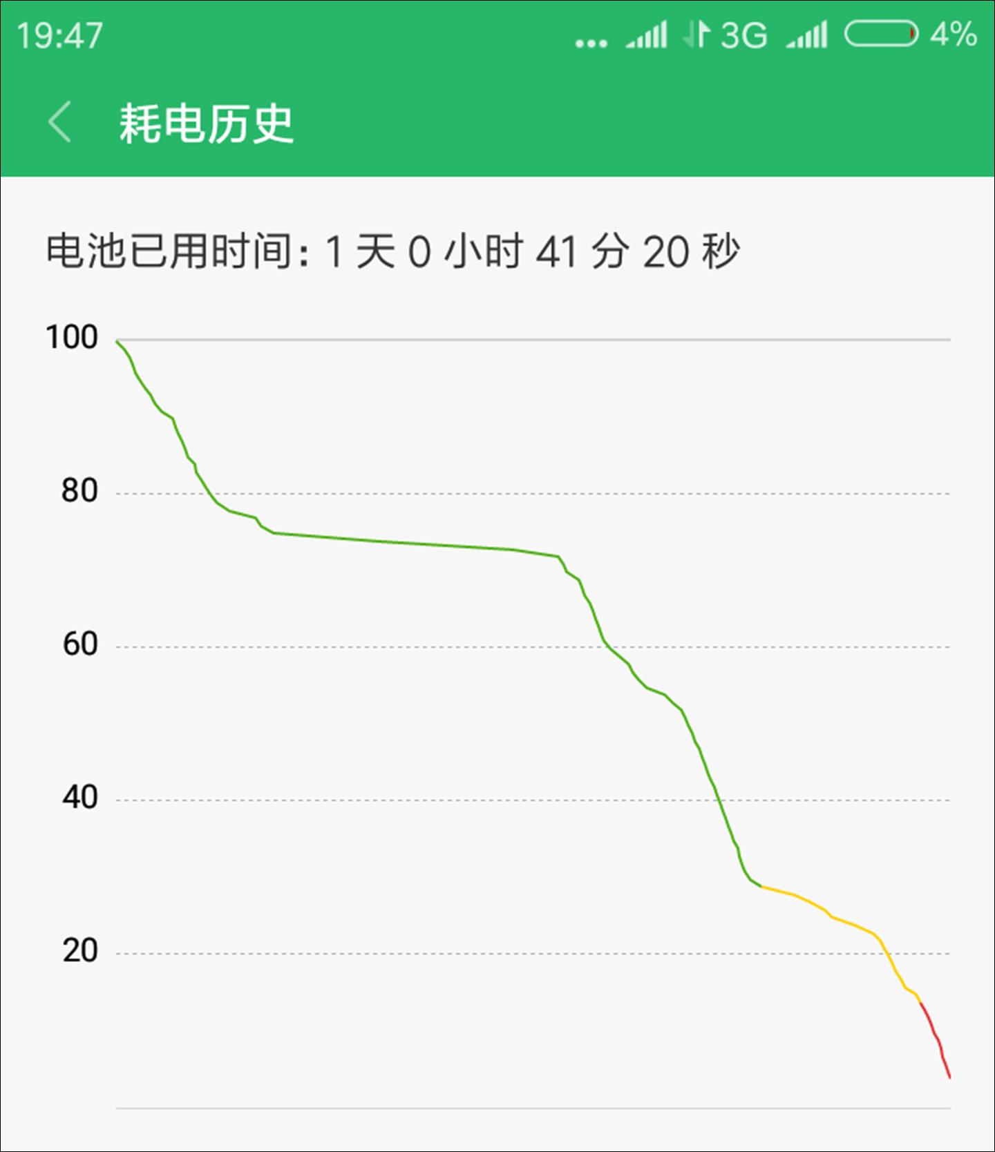 红米6评测:12nm低功耗,799元值不值得买?