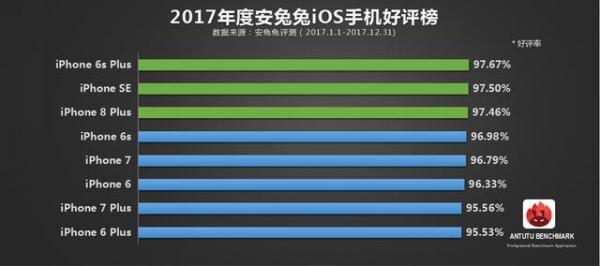 安兔兔发布:2017年年度手机好评率排行TOP10
