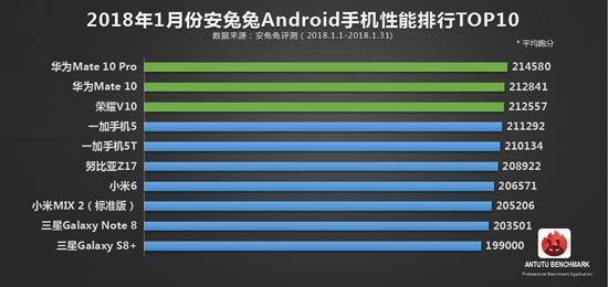 安兔兔发布:1月份Android手机性能排行TOP10