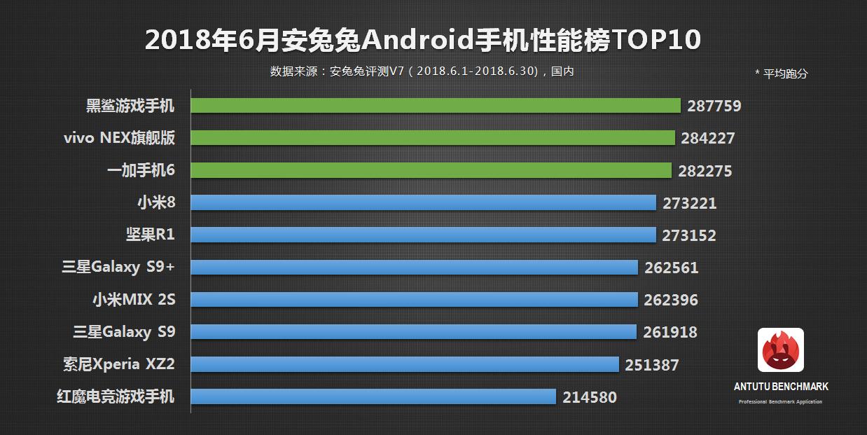 安兔兔发布:2018年6月Android手机性能榜单