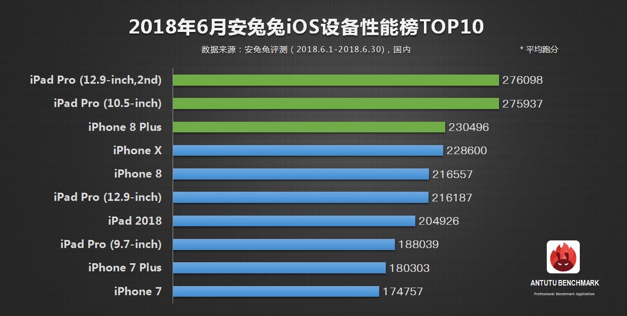 安兔兔发布:2018年6月iOS设备性能榜单