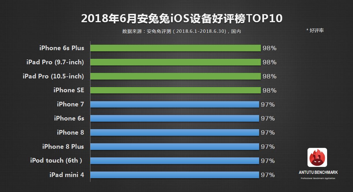 安兔兔发布:2018年6月iOS设备好评榜
