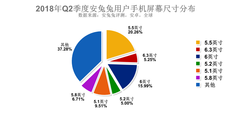 安兔兔发布:2018年Q2季度用户手机偏好报告