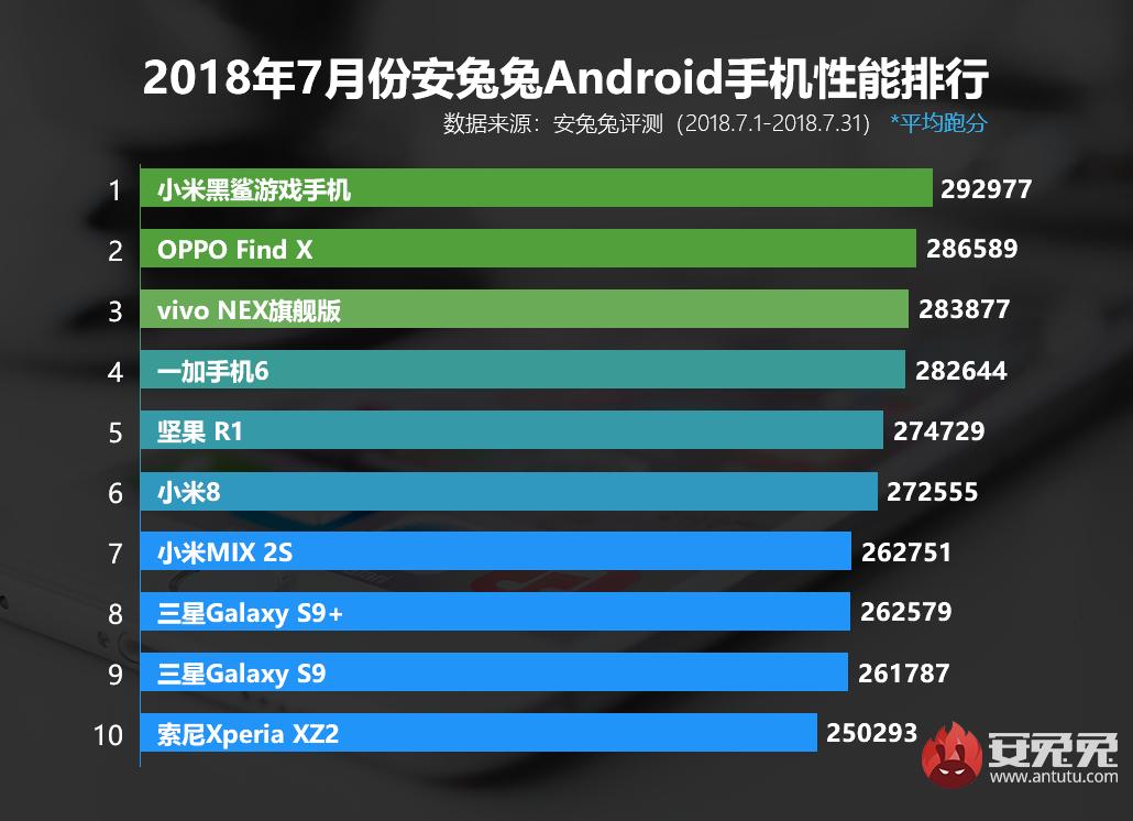 安兔兔发布:2018年7月Android手机性能榜单