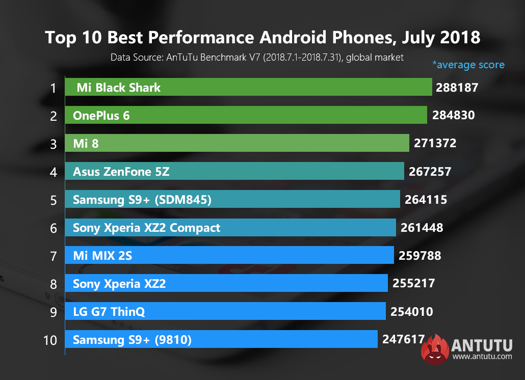 Global Top 10 Best Performance Android Phones, July 2018
