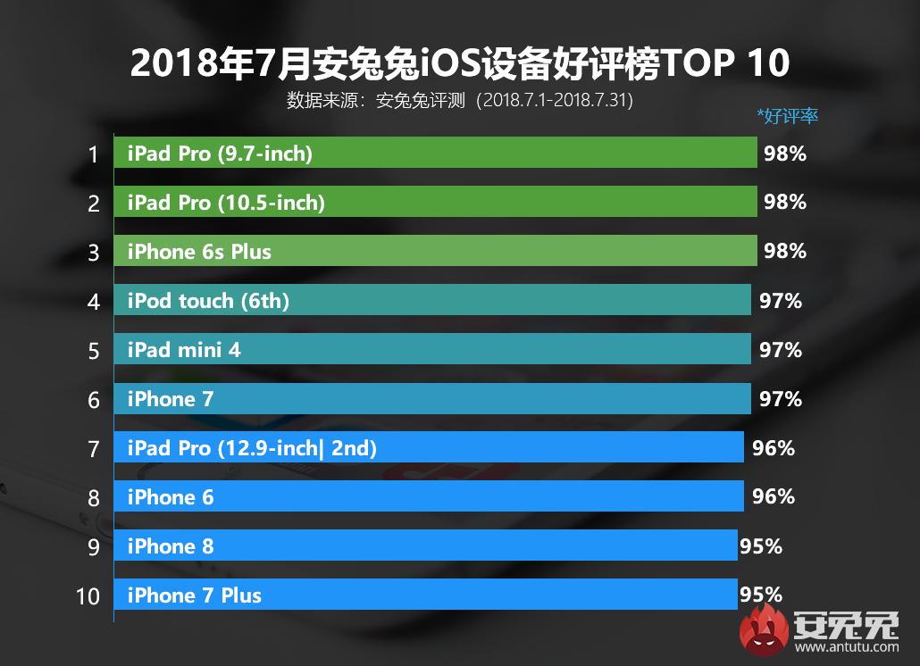 安兔兔发布:2018年7月iOS设备好评榜
