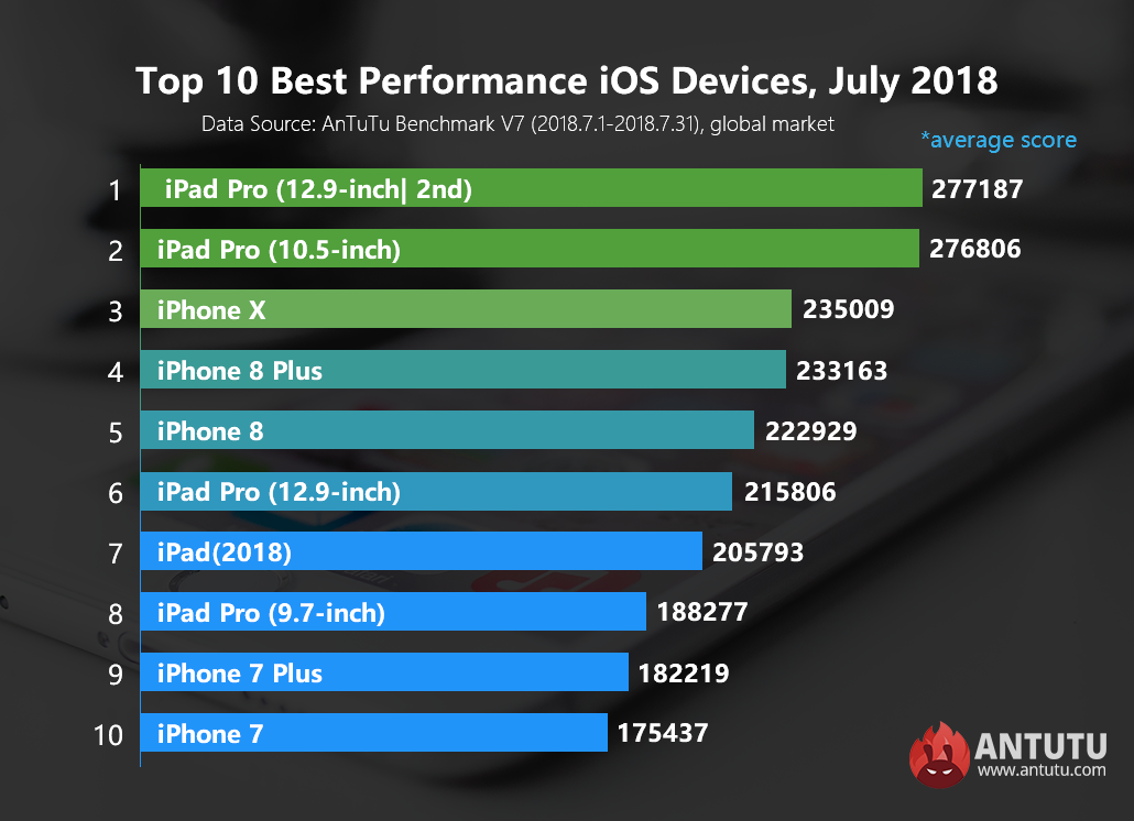 Global Top 10 Best Performance iOS Devices, July 2018