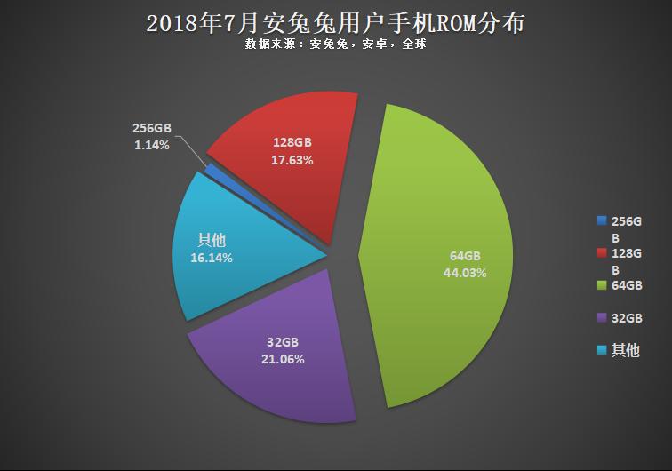 安兔兔发布:2018年7月全球手机用户偏好榜