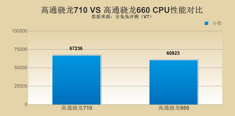 高通骁龙710对比骁龙660,性能究竟怎么样?