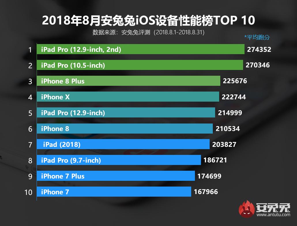 安兔兔发布:2018年8月iOS设备性能排行榜