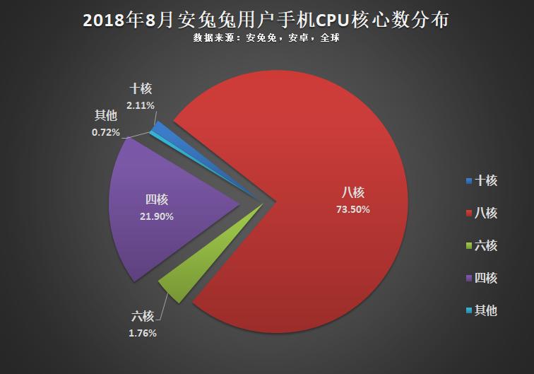 安兔兔发布:2018年8月全球手机用户偏好榜