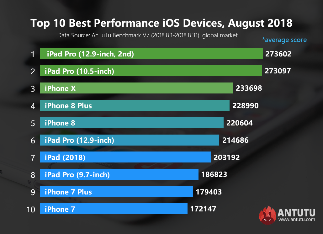 Global Top 10 Best Performance iOS Devices, August 2018