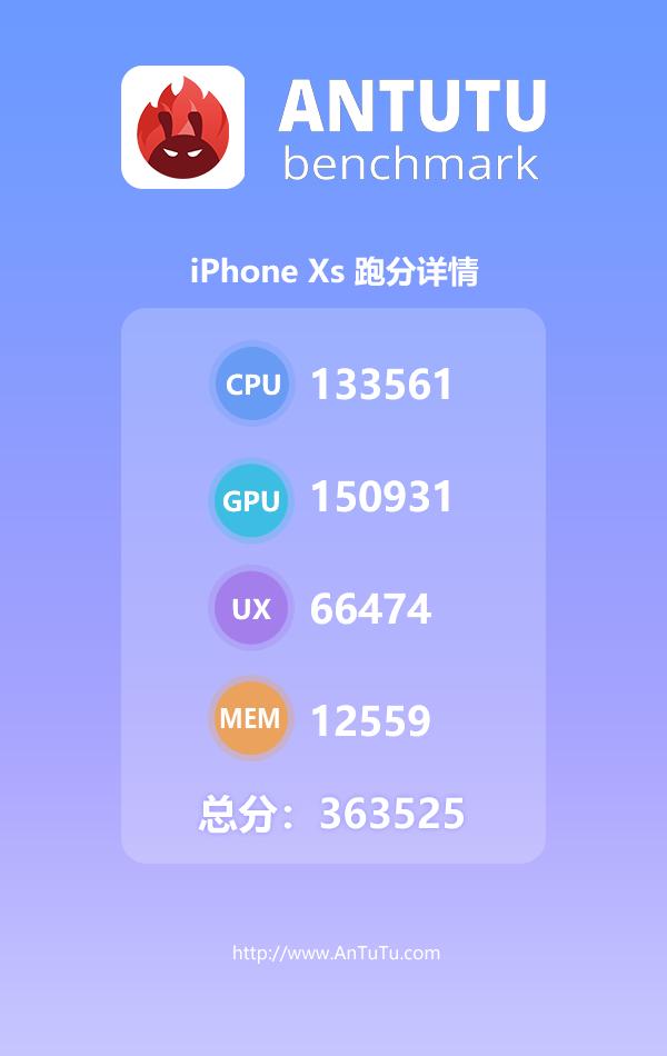 iPhone XS Max安兔兔跑分揭晓,够贵够强!