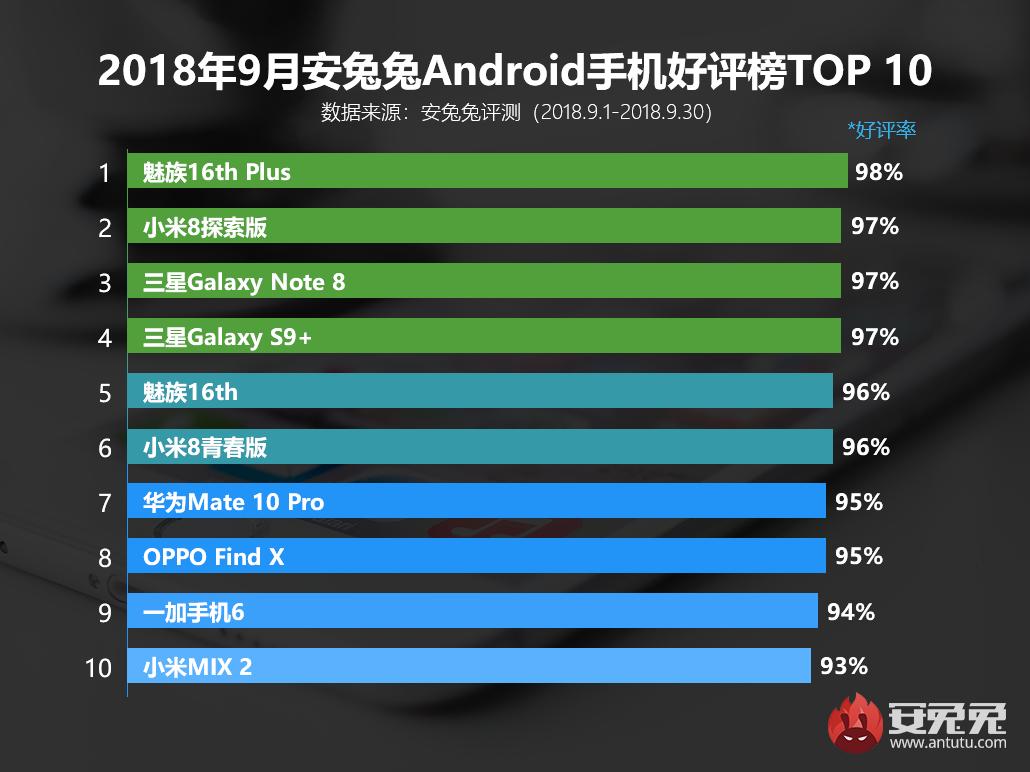 安兔兔发布:9月国内Android手机好评榜