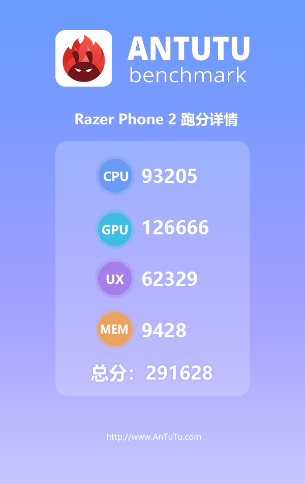 能否破30万 Razer Phone 2安兔兔跑分曝光
