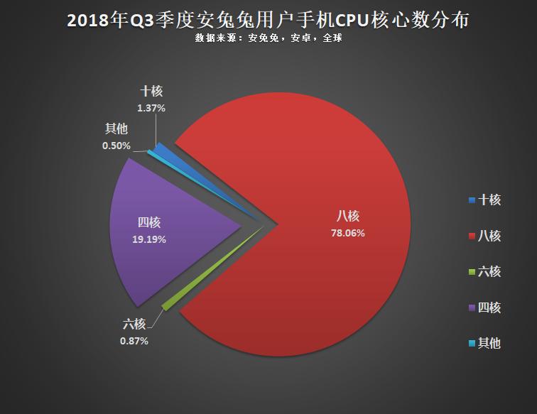安兔兔发布:2018年9月全球用户偏好榜