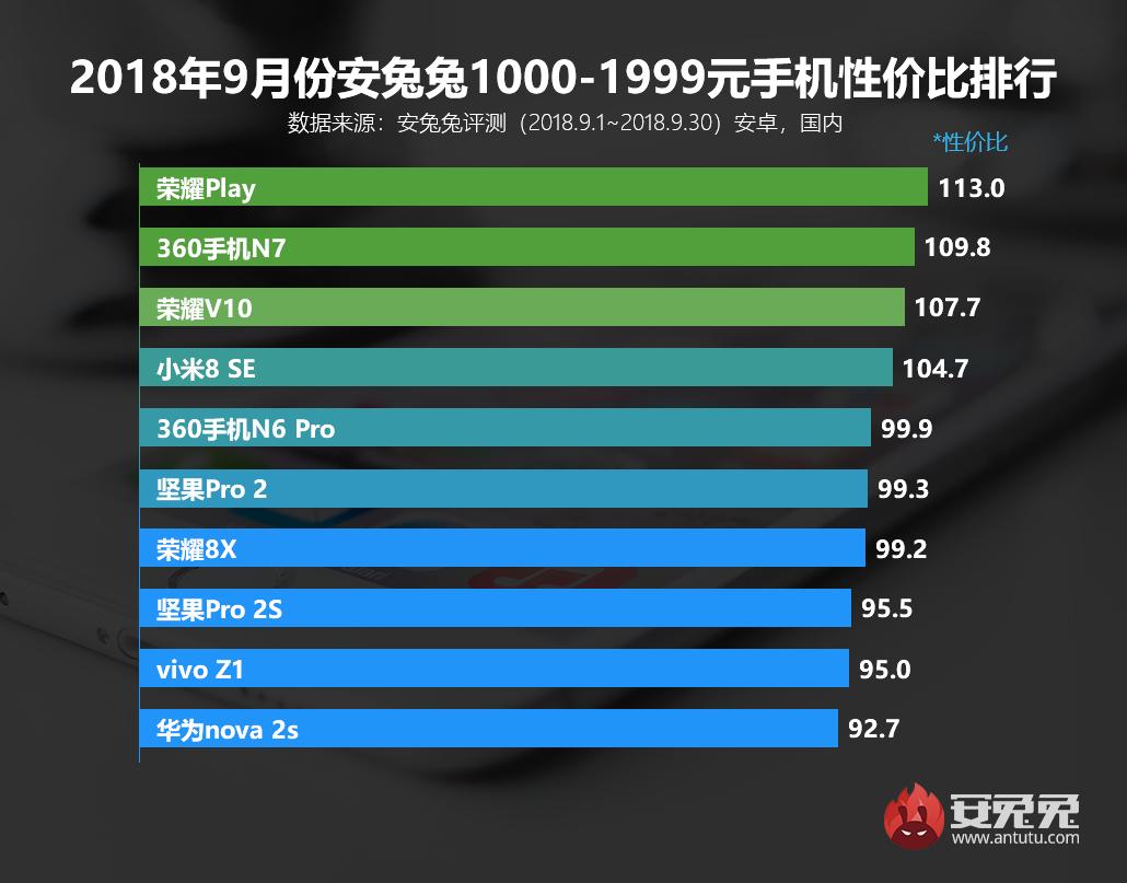 安兔兔发布:2018年9月Android手机性价比排行榜