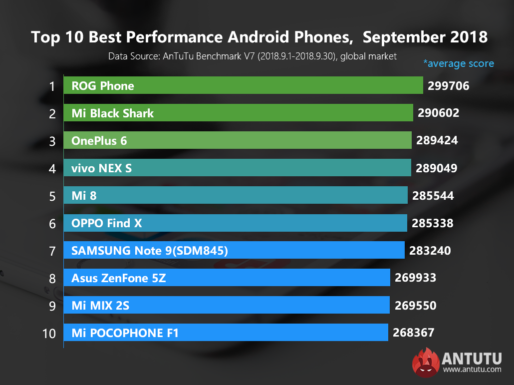 Global Top 10 Best Performance Android Phones, September 2018