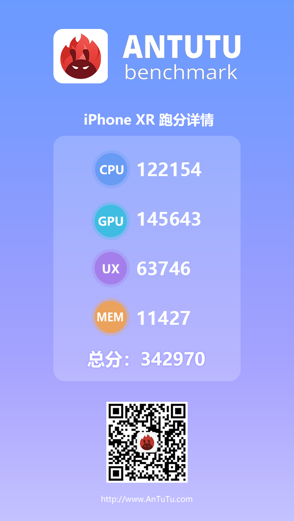 iPhone XR安兔兔跑分公布:性能不缩水