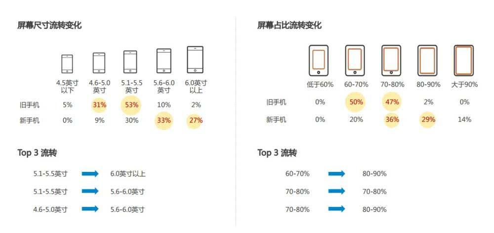 国内手机市场份额排名 苹果被群殴 三星不见了