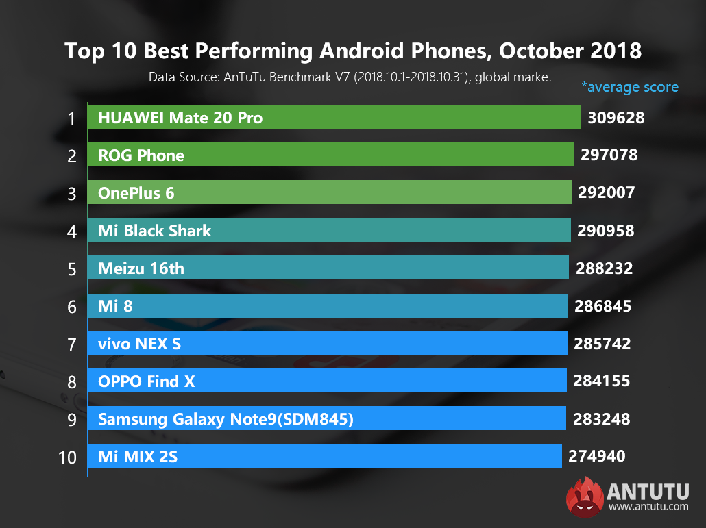 Global Top 10 Best Performing Android Phones, October 2018