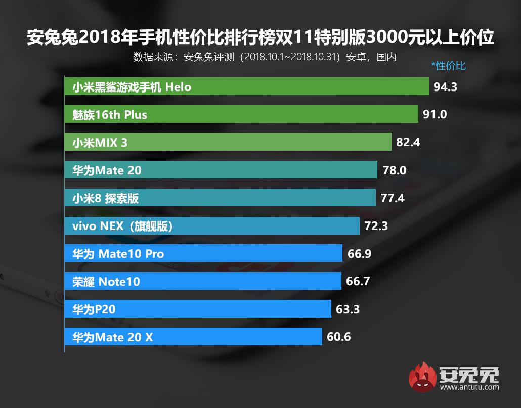 安兔兔发布:手机性价比排行榜2018年双11特别版