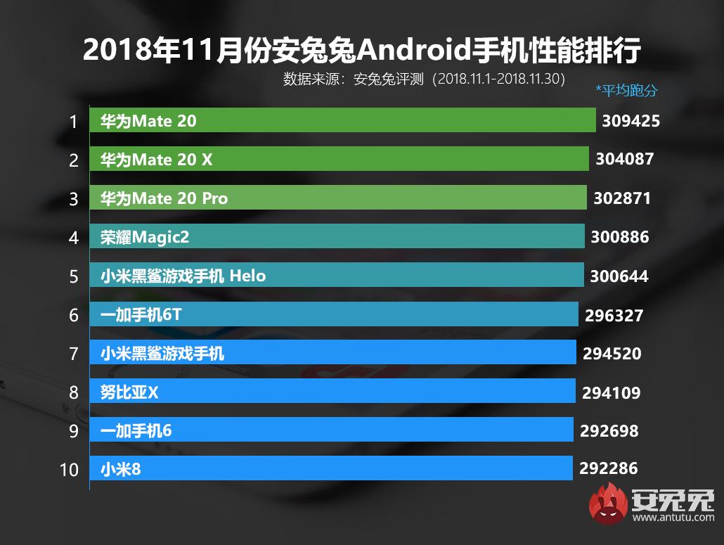 安兔兔发布:2018年11月国内Android手机性能排行榜