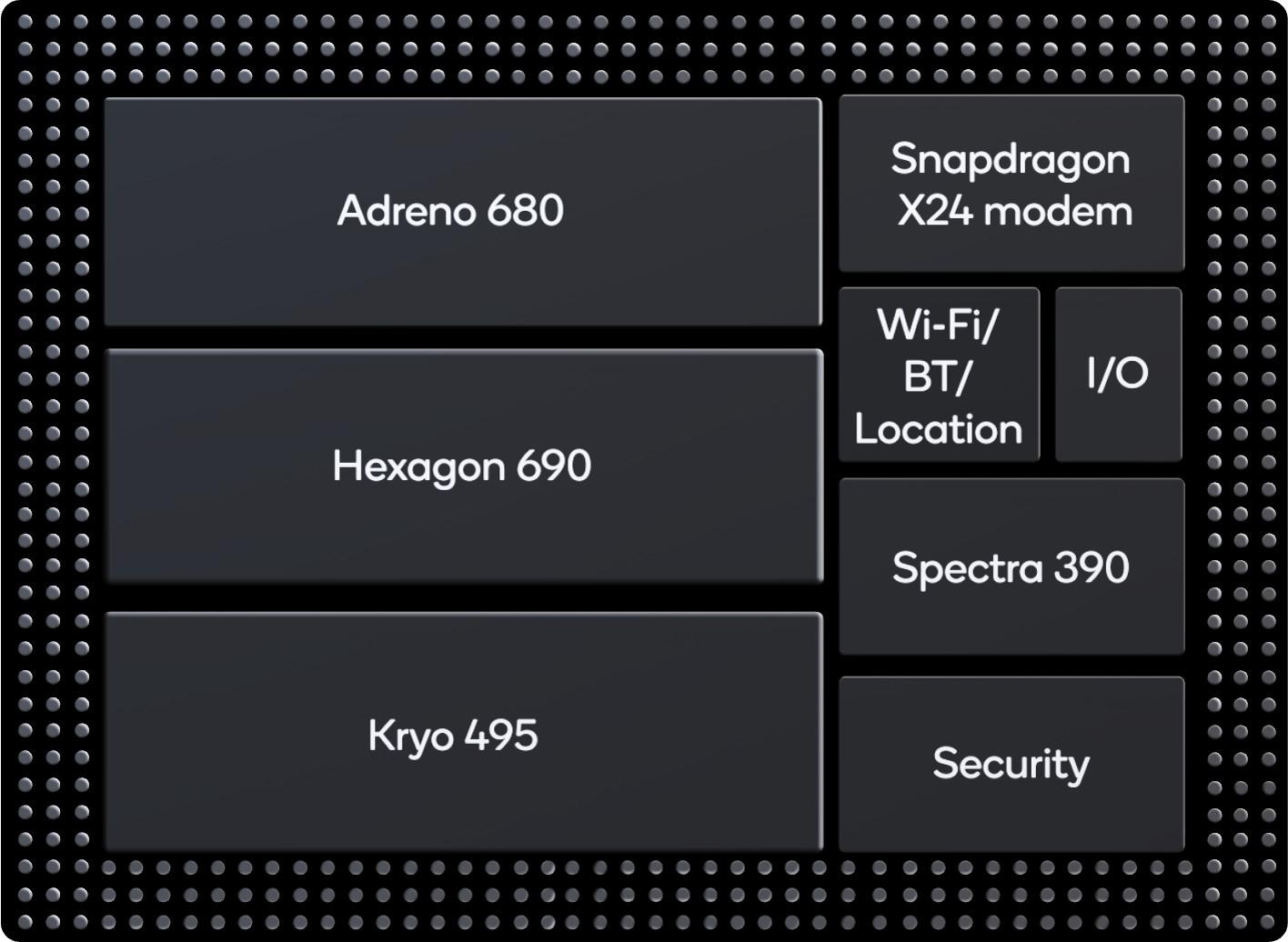 高通最强处理器发布!性能远超骁龙855