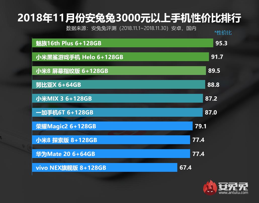 安兔兔发布:2018年11月手机性价比排行榜