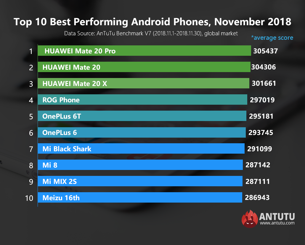 Global Top 10 Best Performing Android Phones, November 2018