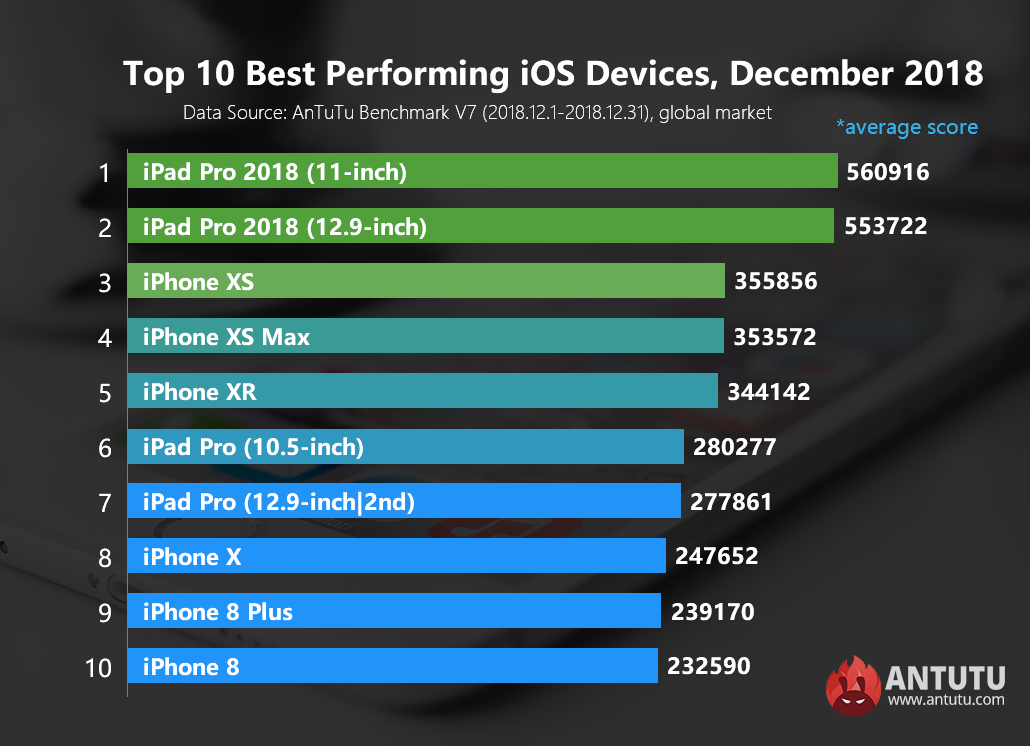 Global Top 10 Best Performing iOS Devices, December 2018