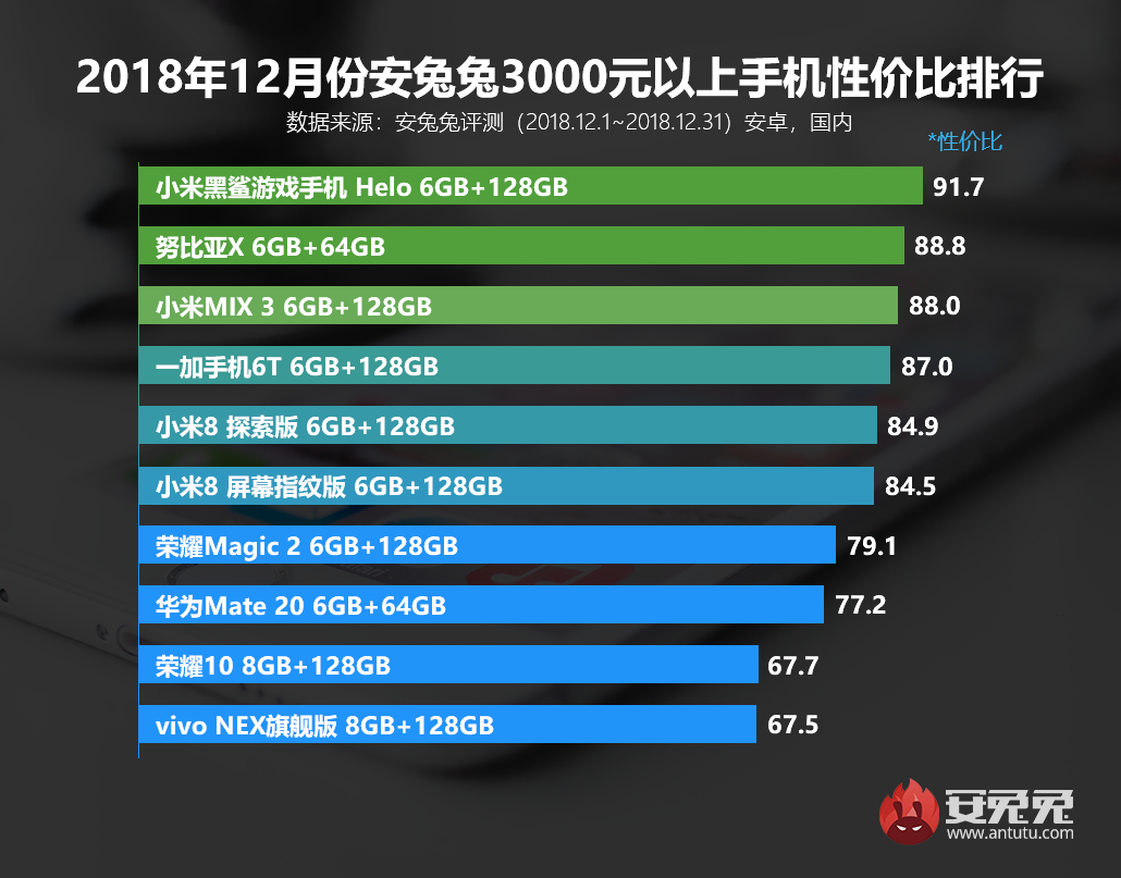 安兔兔发布:2018年12月手机性价比排行榜